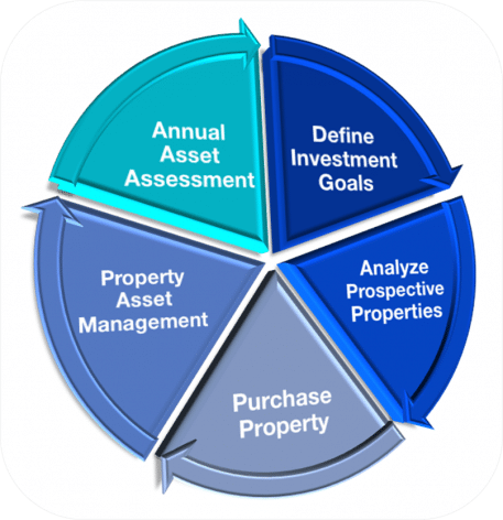 Real Estate Investment Cycle Illustration